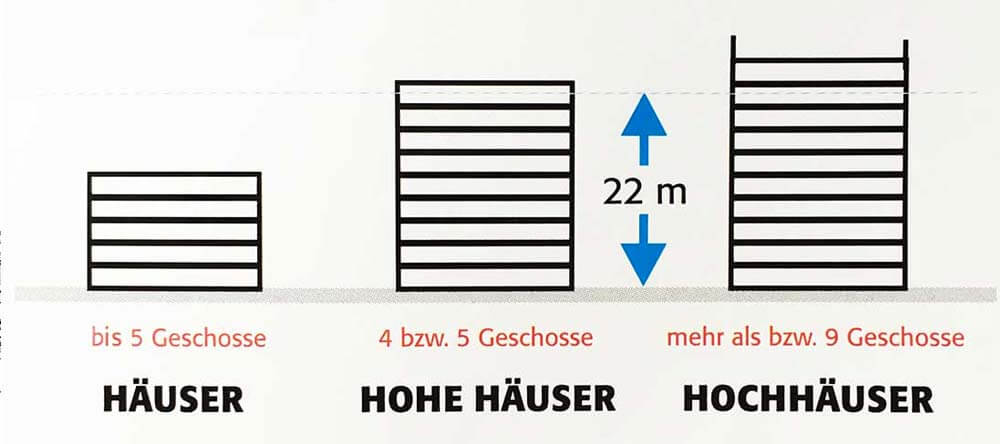 Definition Hochhaus
