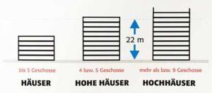 Hochhaus-Definition in Deutschland