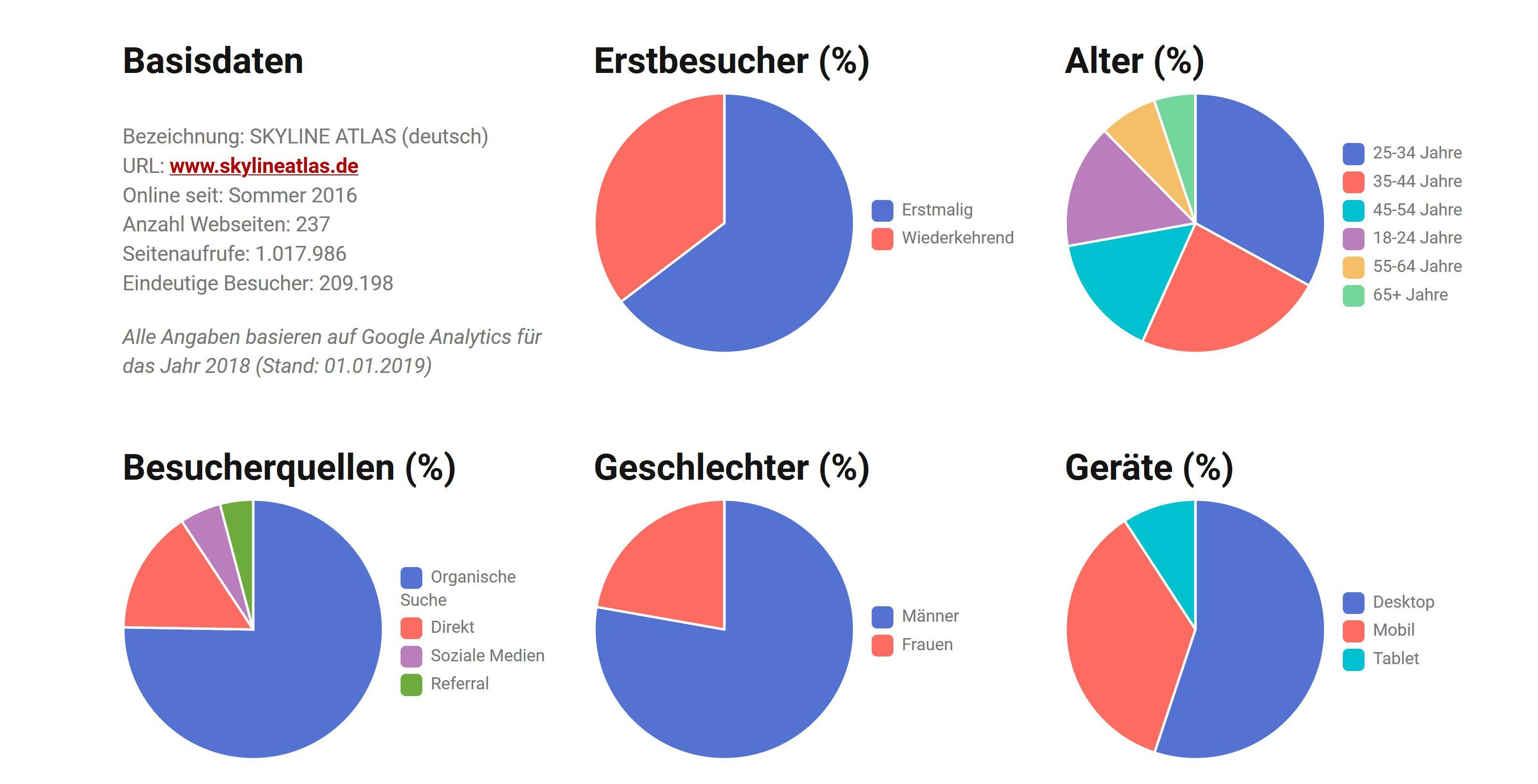 Online-Werbung für Immobilien - Mediadaten Immobilien Zeitung Frankfurt - Werbung Immobilienportal - Statistiken