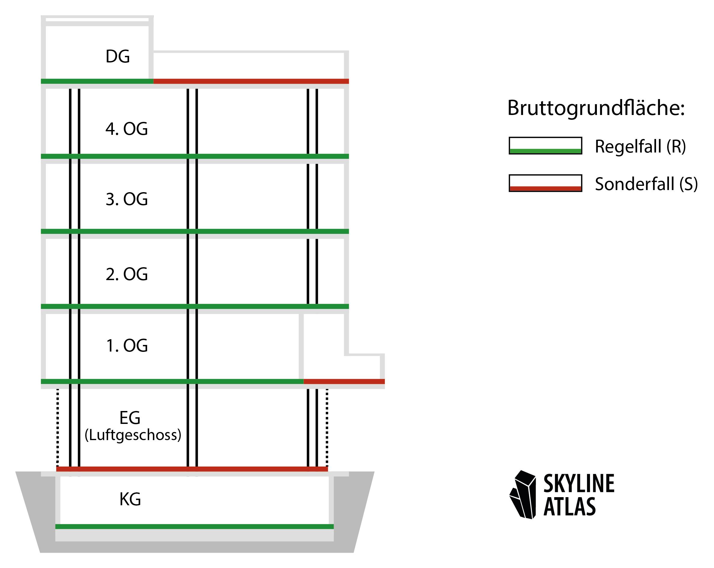 Bruttogrundfläche Definition - BGF Definition - Bruttogeschossfläche Definition