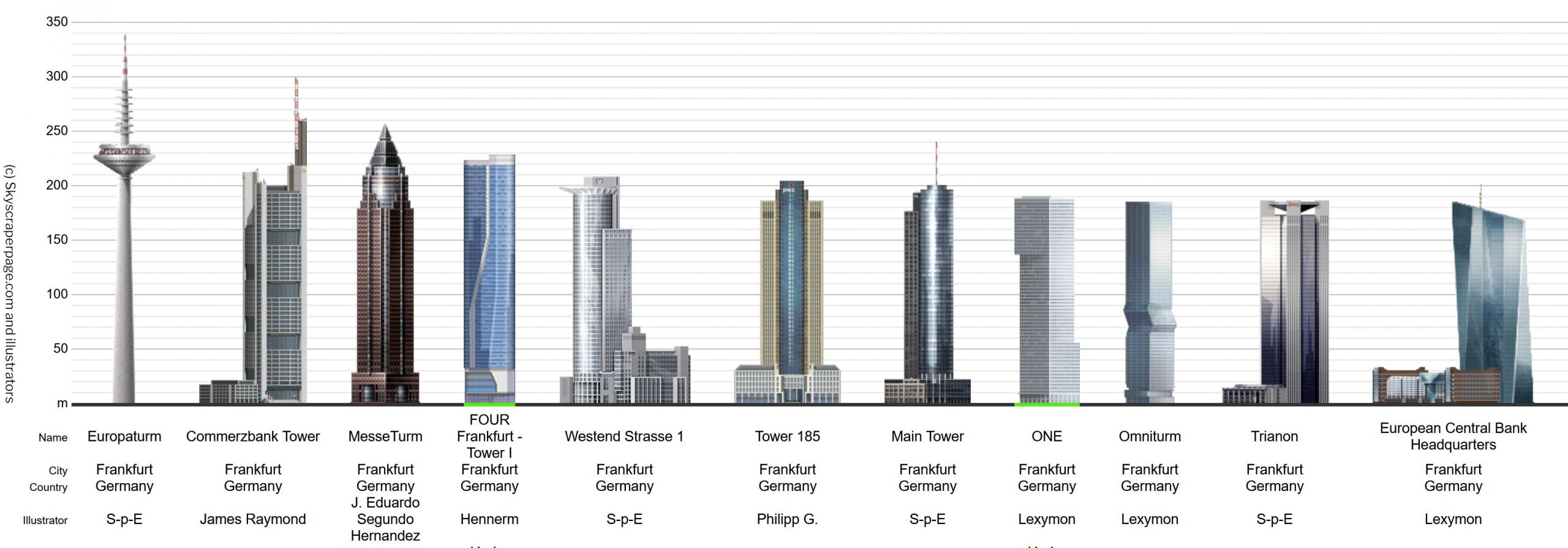 Skyscraperpage.com Frankfurt - Vergleich der Hochhäuser in Frankfurt - Wolkenkratzer Frankfurt Höhenvergleich - SSP Frankfurt
