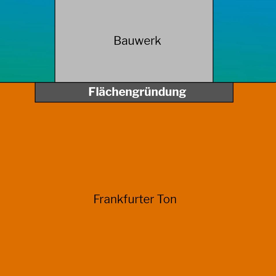 Flächengründung Definition - Hochhaus Fundamente - Gründung bei Hochhäusern der 1. Generation in Frankfurt