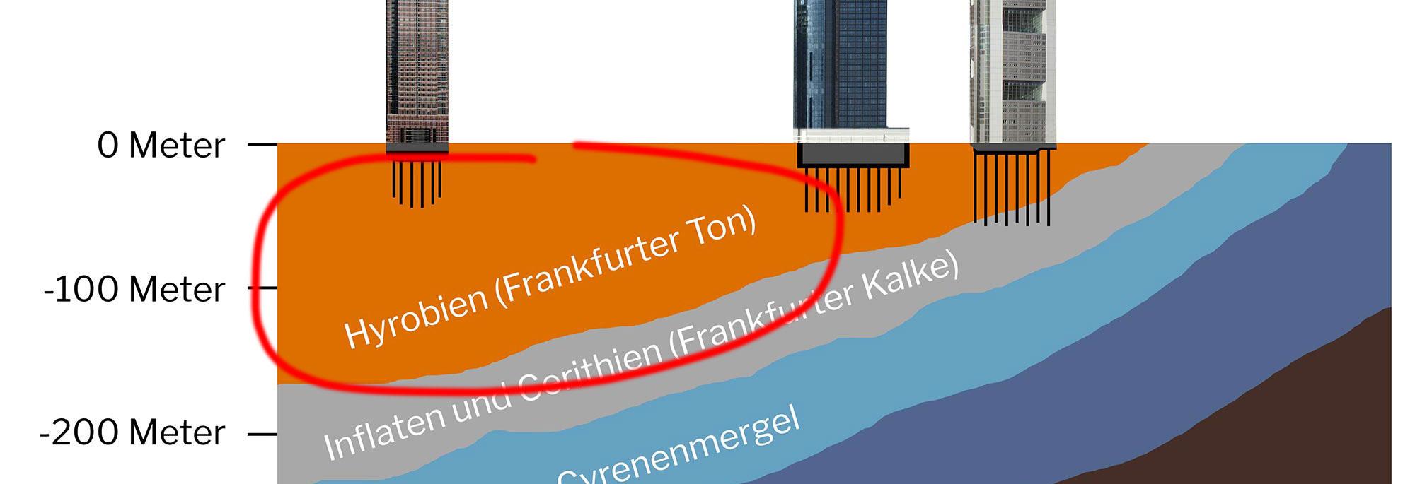 Was ist der Frankfurter Ton?