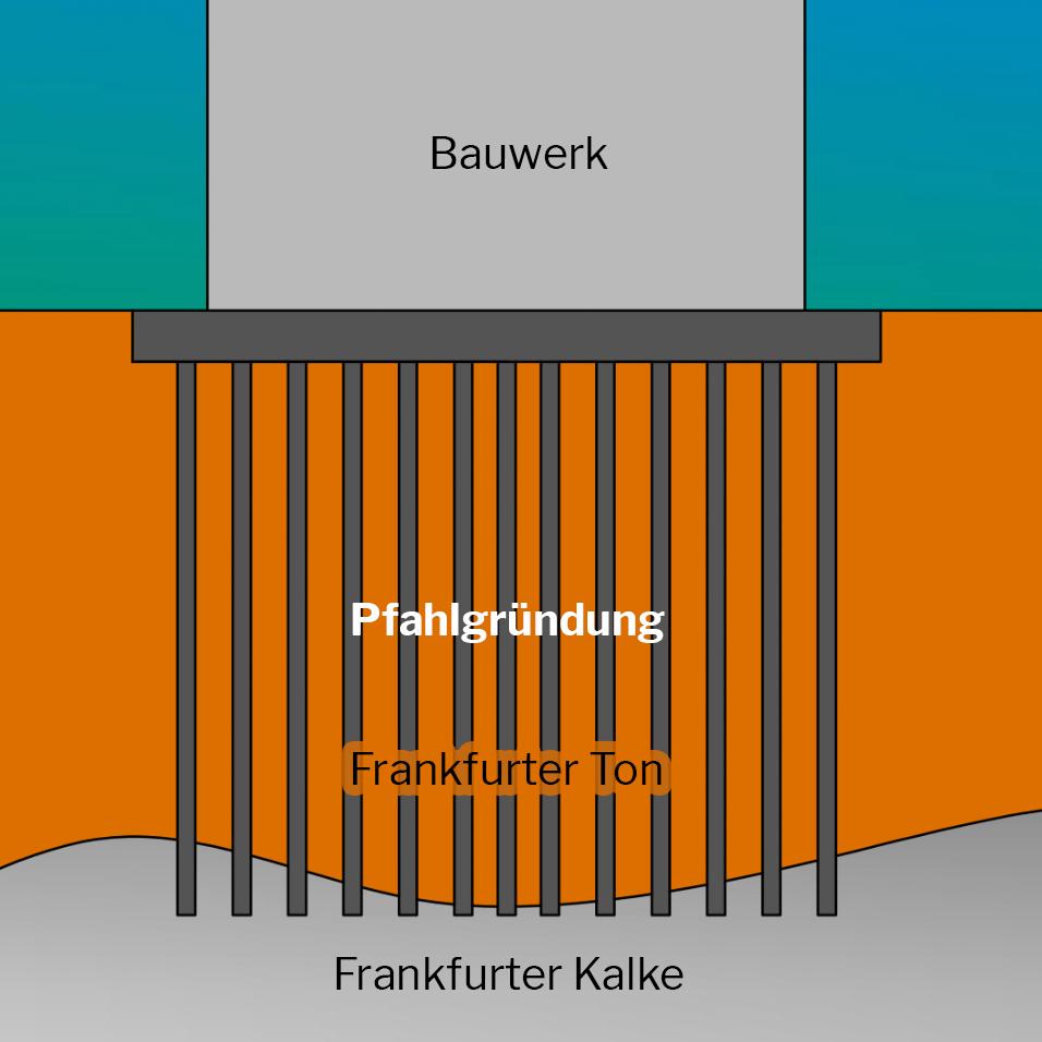Pfahlgründung bei Frankfurter Hochhäusern - Fundamente Hochhaustürme - Frankfurter Ton - Frankurter Kalke - Erdschichten